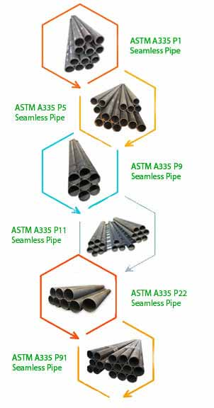 ASTM A335 P11 Seamless Pipes