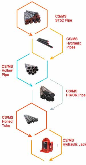 CS/MS HOLLOW PIPE